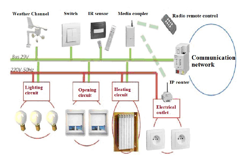 Health smart home Principle of implementation of the KNX bus home automation smart building well building
