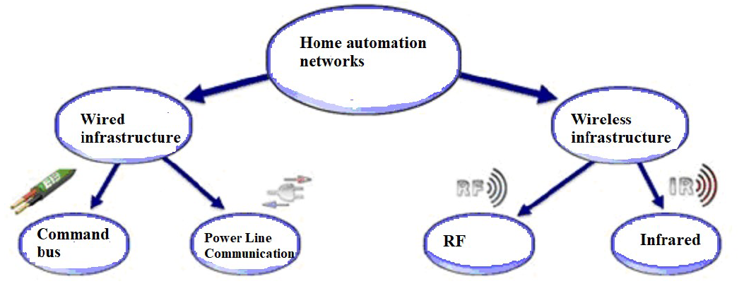 State of the art smart health homes The different communication media of a health smart home network