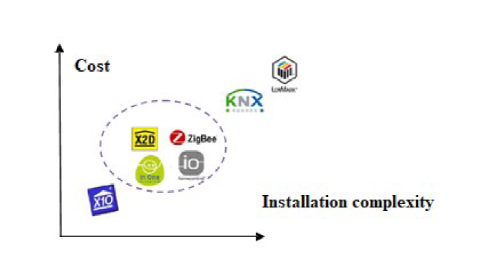 State of the art smart health homes smart health home Cost complexity relationship of network types