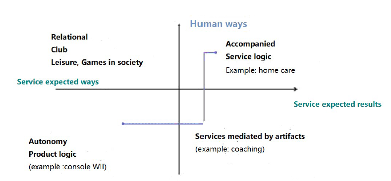 smart health home Typology of types of services in relation to home support and life trajectory