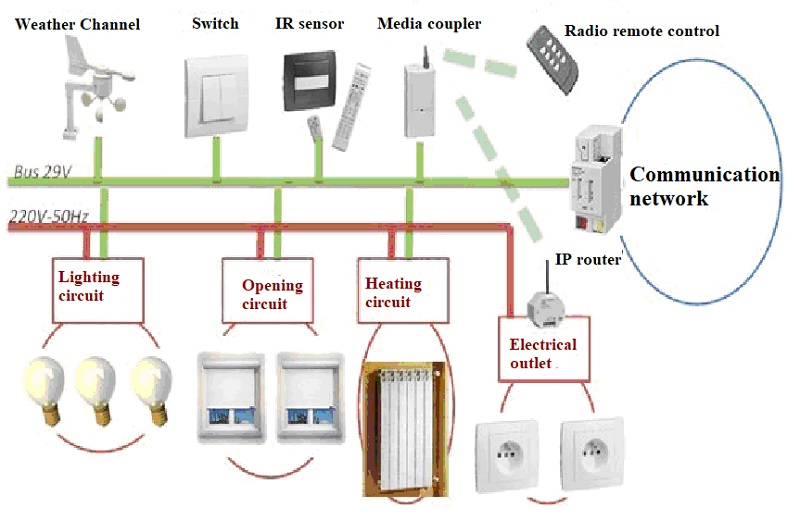 Smart Health Home Guide Project Principle of implementation of the KNX bus