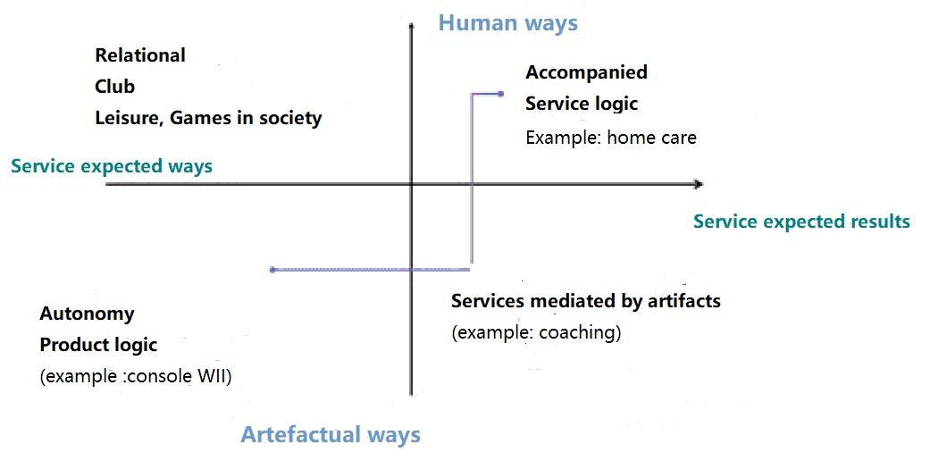 Typology of types of services in relation to smart health home support and life trajectory